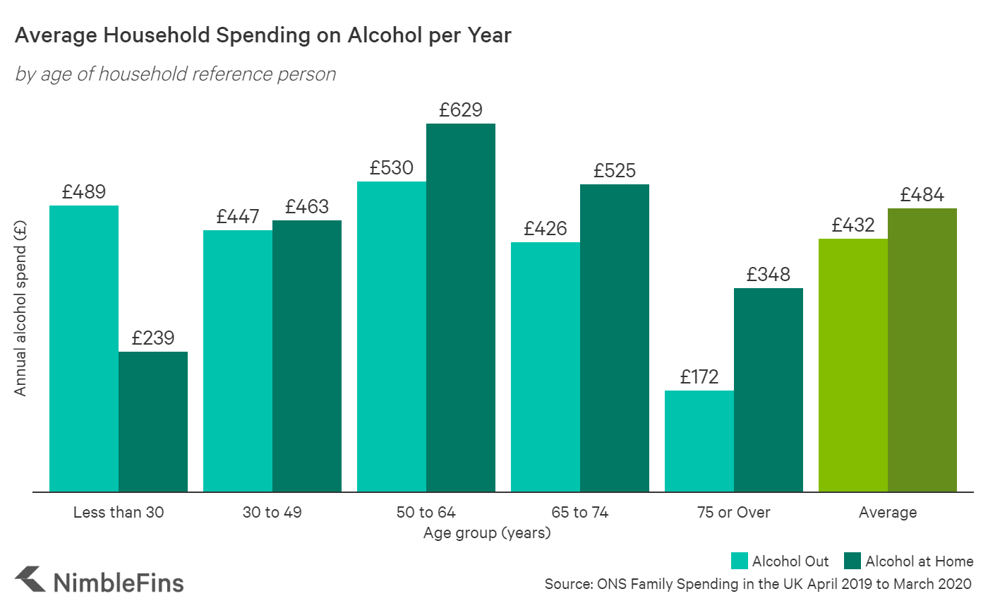 chart showing annual alcohol spending by age