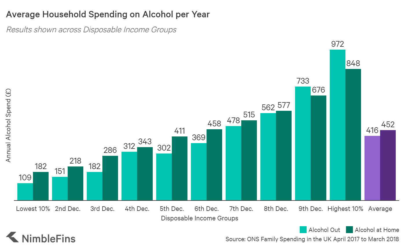 chart showing annual alcohol spending by household income levels