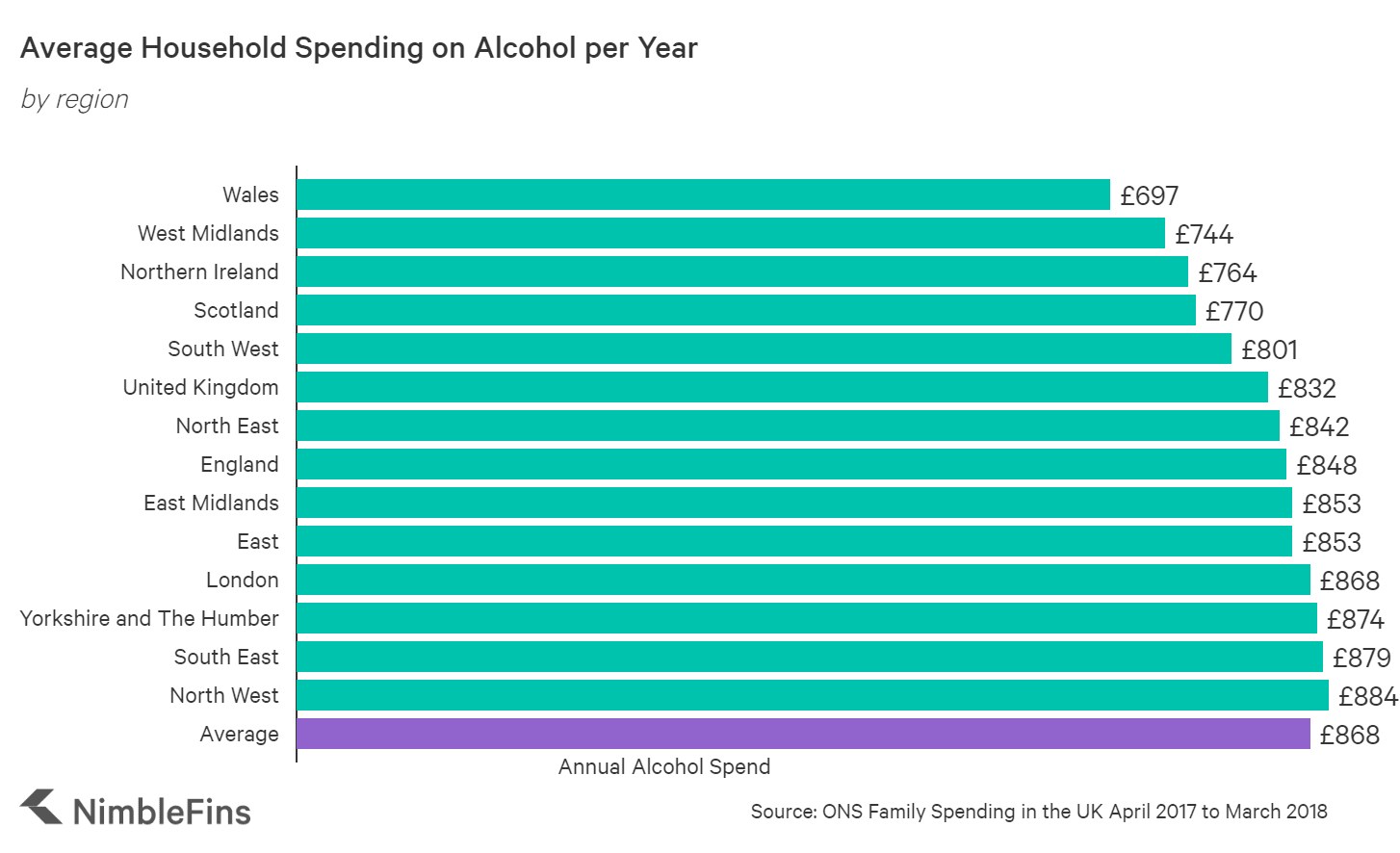 chart showing annual alcohol spending in regions across the UK
