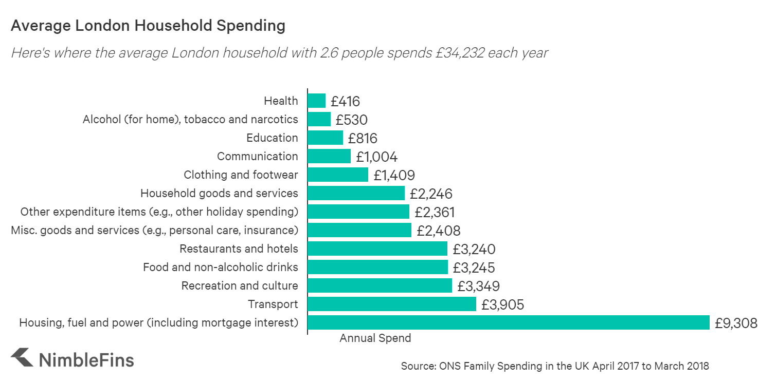 chart showing average annual london household spending