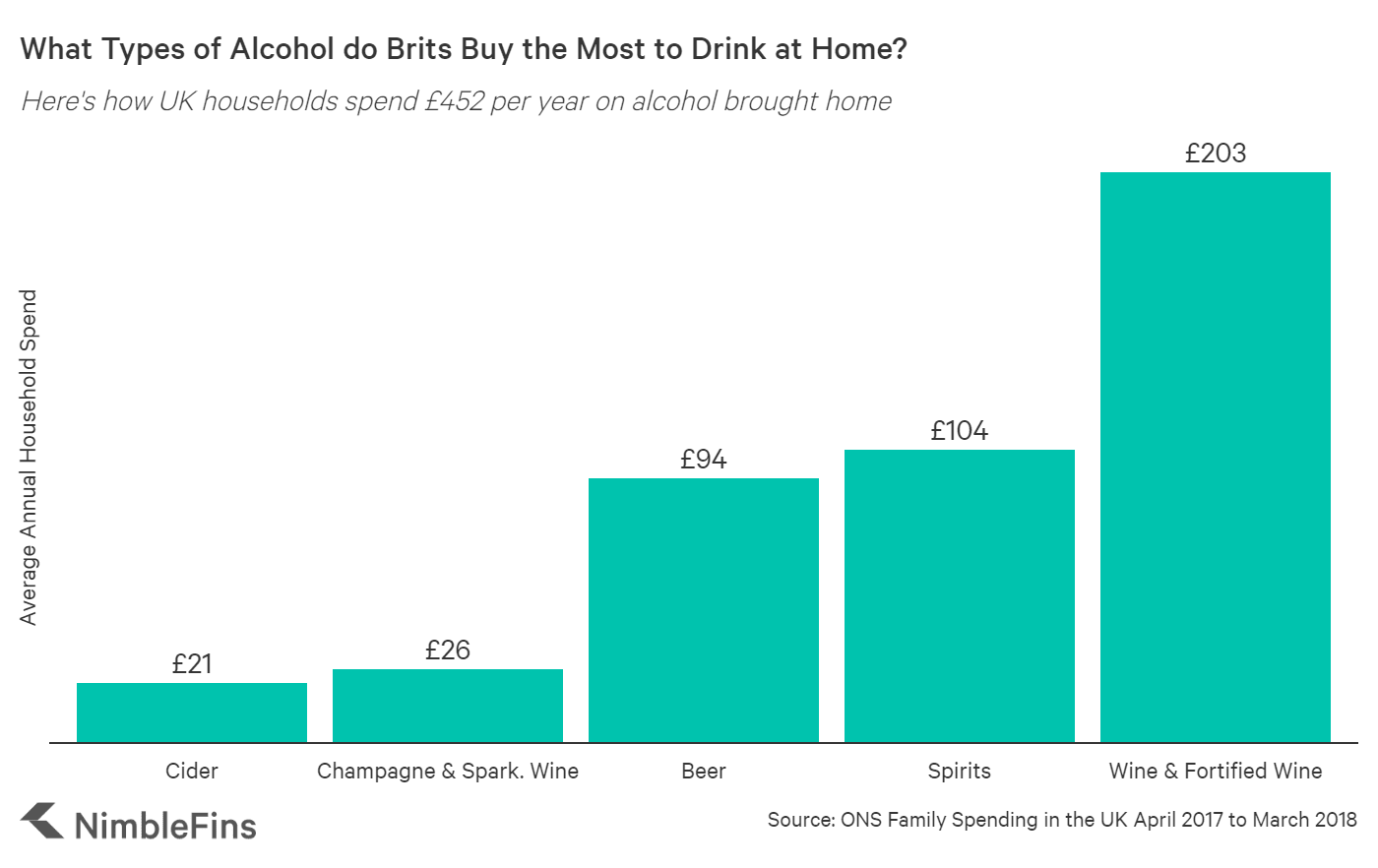 chart showing annual UK alcohol spending by type of alcohol