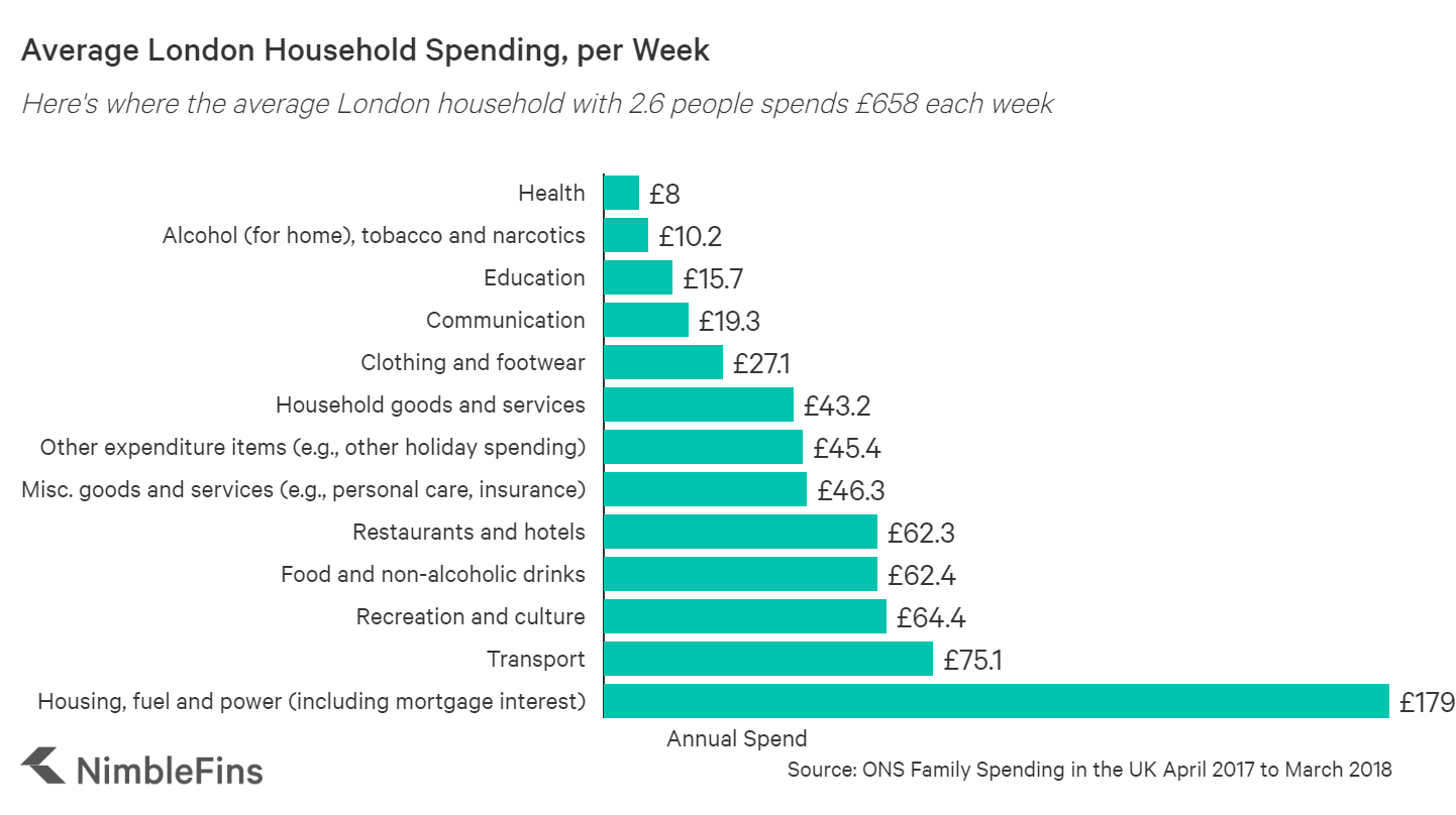 chart showing average weekly london household spending