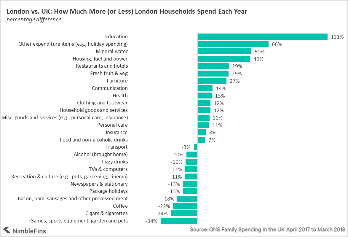 chart showing how london household budgets compare to the UK