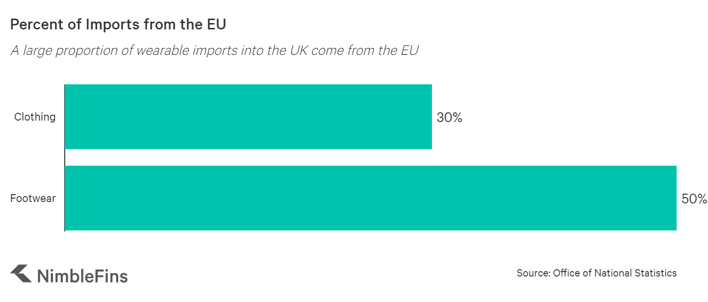 chart showing percentage of wearable imports from the EU