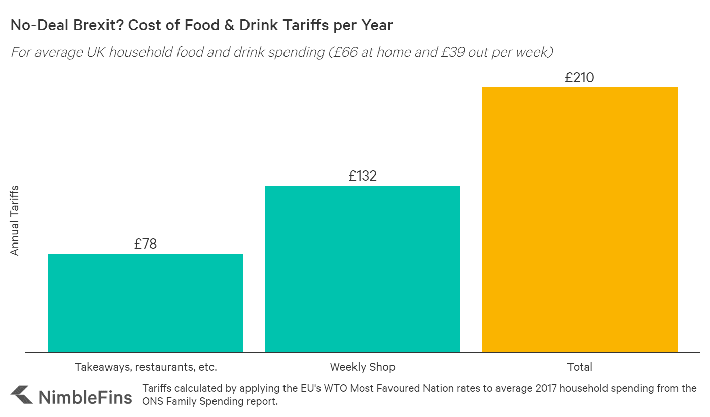 chart showing tariffs for average UK food and drink spending