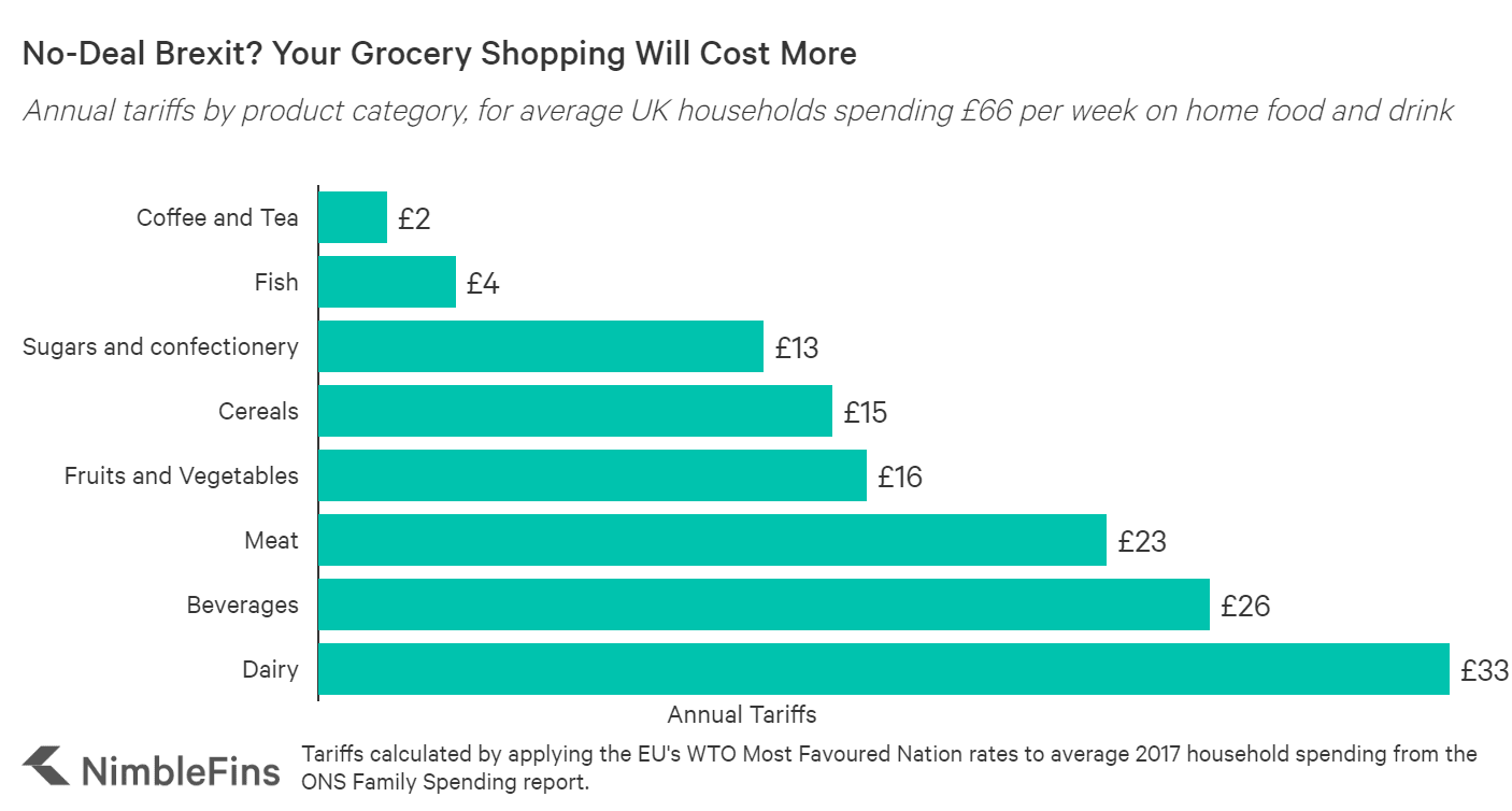 chart showing how much more the average UK household will spend on food and drink at home due to no-deal Brexit tariffs