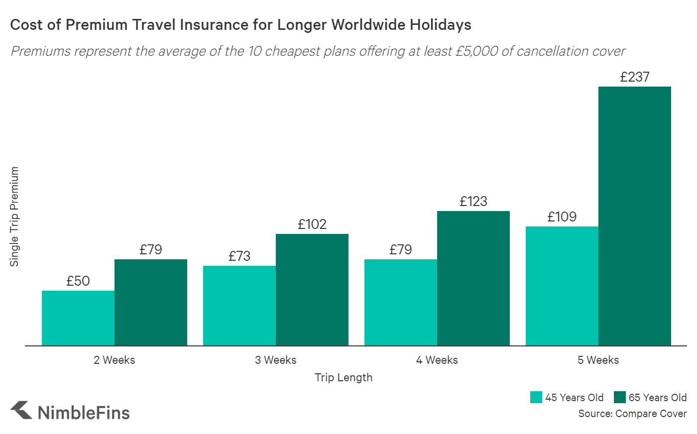 chart of cost of premium travel insurance for long trips