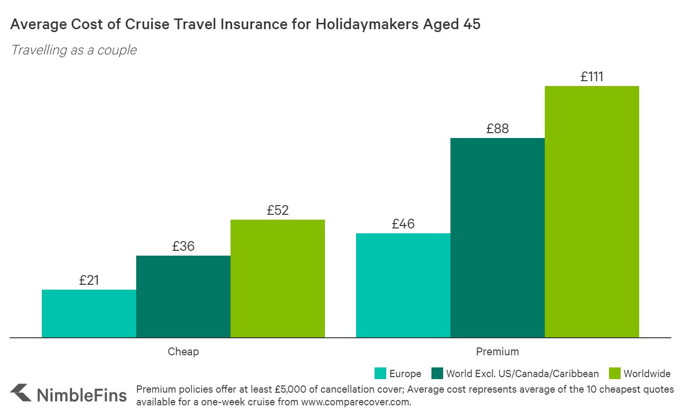 chart showing cost of cruise travel insurance for a 45 year old couple