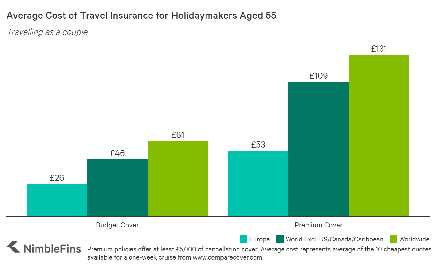 chart showing cost of cruise travel insurance for a 55 year old couple