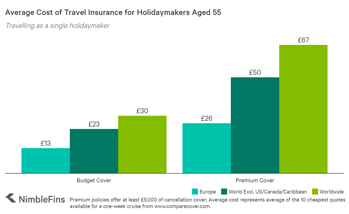 chart showing cost of cruise travel insurance for a 55 year old individual