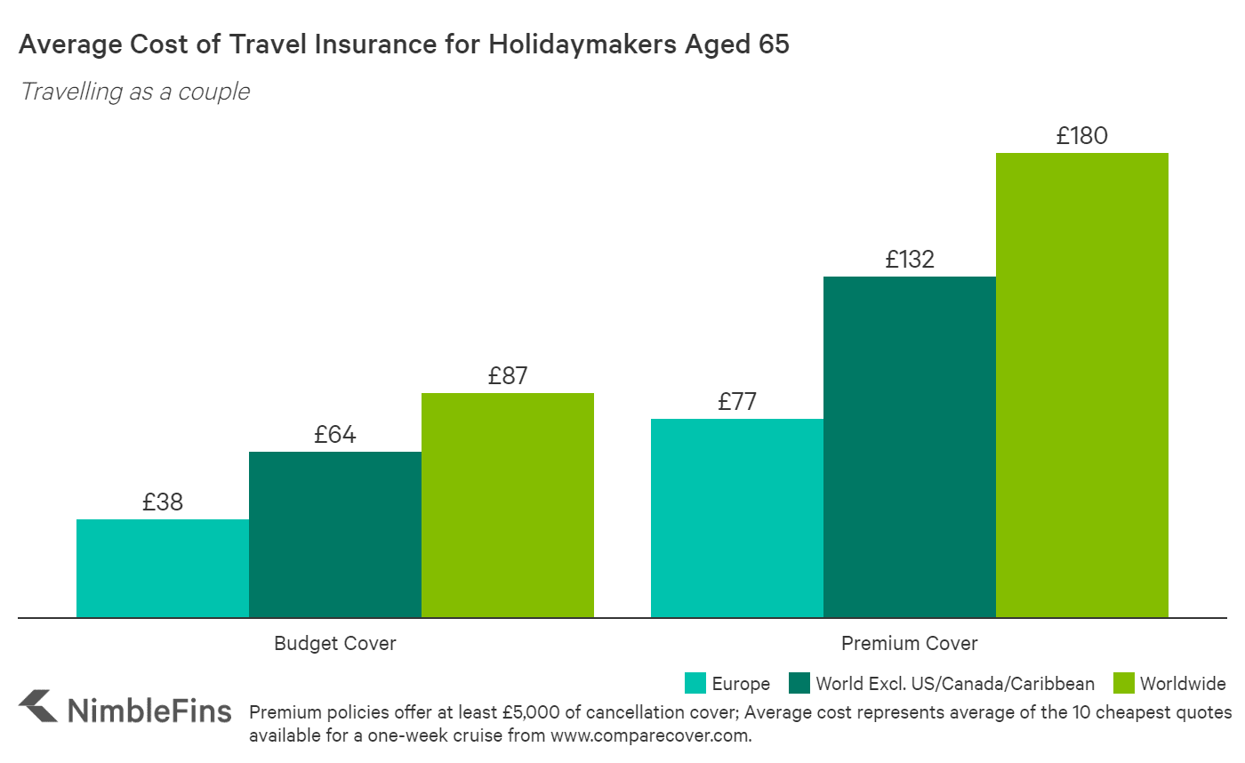 chart showing cost of cruise travel insurance for a 65 year old couple