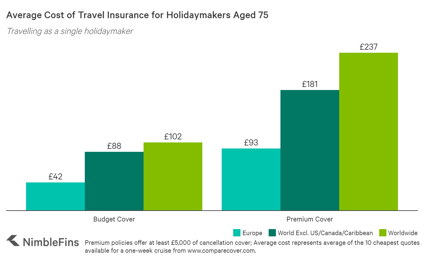 chart showing cost of cruise travel insurance for a 75 year old individual