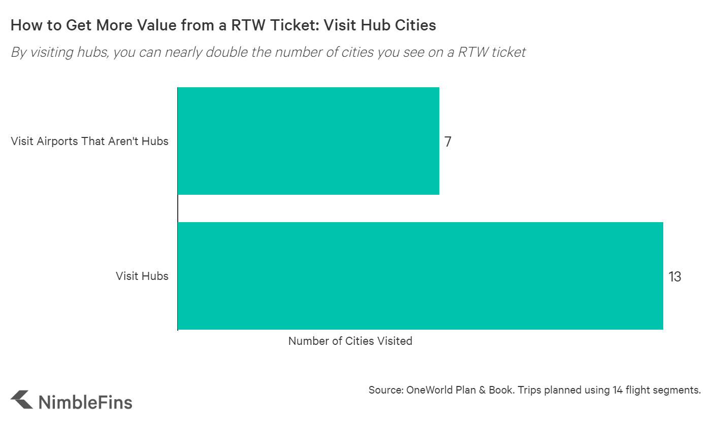 chart showing RTW value