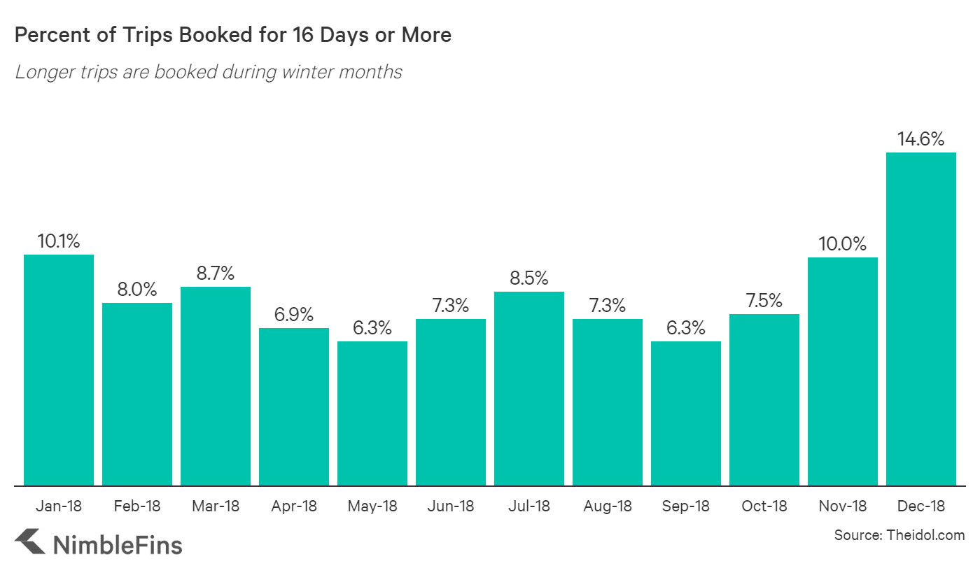 chart showing longer holidays are booked in November to March