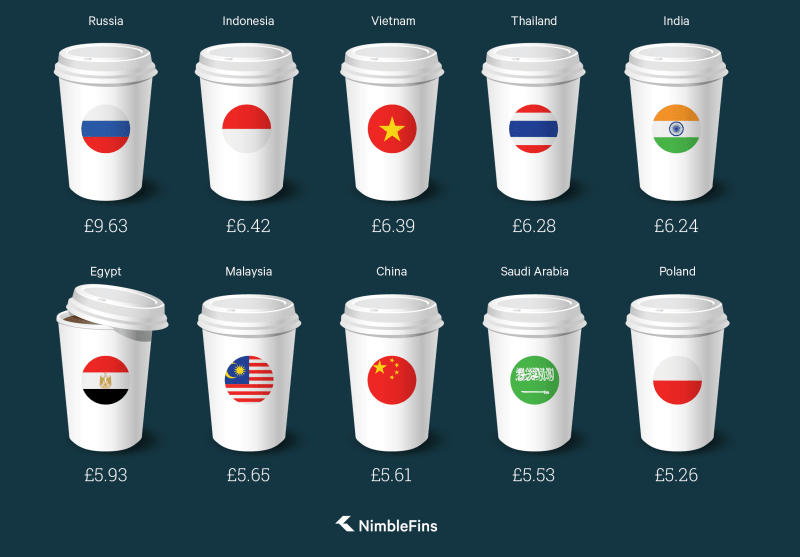 Chart showing the costs in GBP of the most expensive Starbucks Lattes in the world