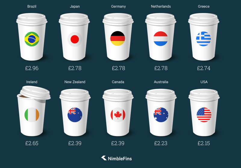 Chart showing the costs in GBP of the most inexpensive Starbucks Lattes in the world