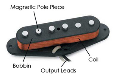 SIngle Coil Pickup Diagram