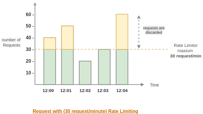 Requests with rate limiting