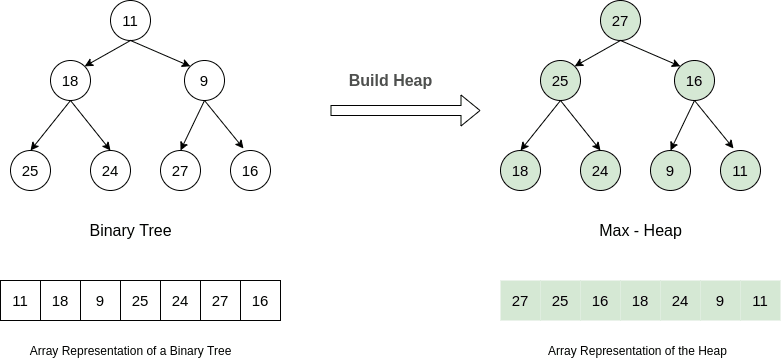 Heap Sort Build Heap
