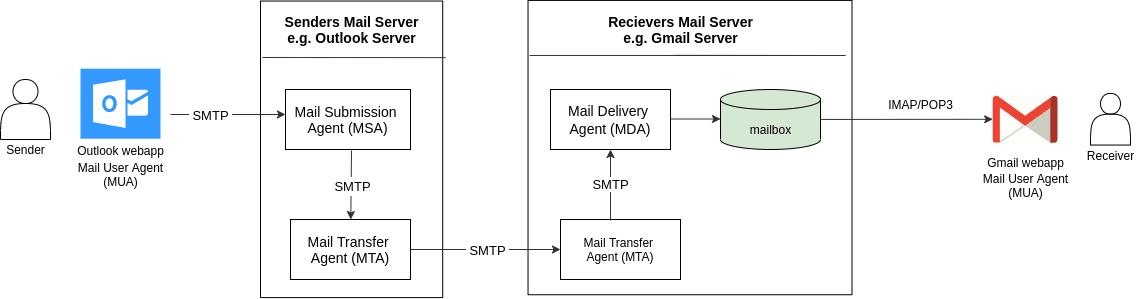 Simple Mail Transfer Protocol - SMTP