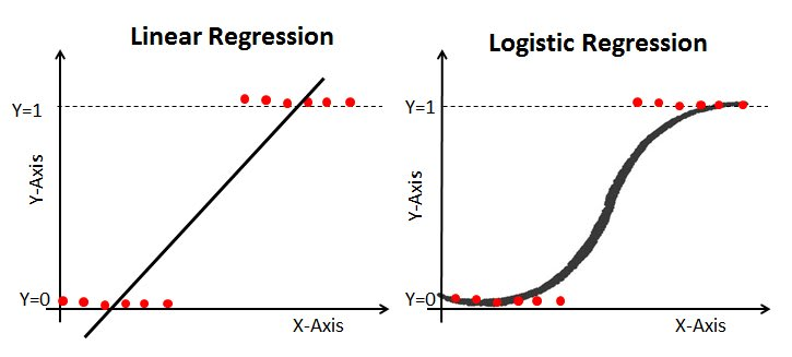 Logistic Regression vs Linear Regression