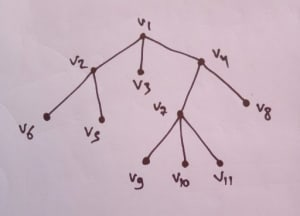 Given a Normal 3-ary (non-binary) tree