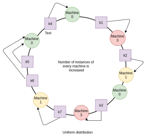 Uniform distribution in consisten hashing
