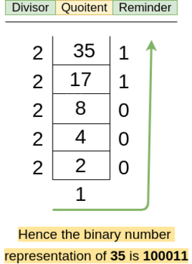 Converting a Decimal number to binary number.