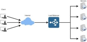 Load Balancers. Source: educative.io