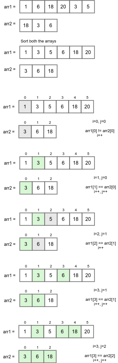 array 1 is a subset of array 2