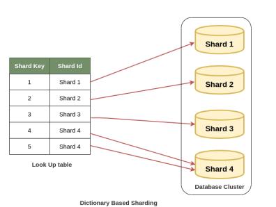 Directory Based Sharding