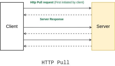 HTTP Pull mechanism