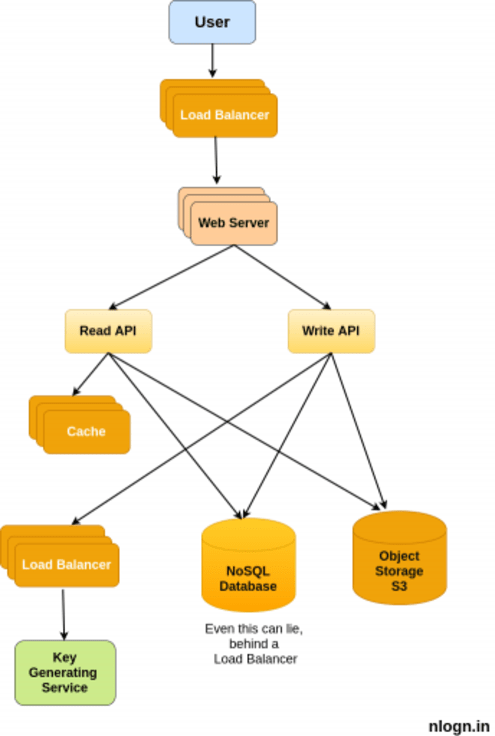 Scalable Paste Bin Architecture