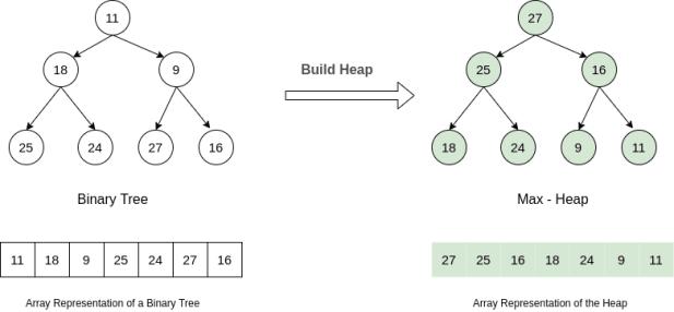 Heap Sort Build Heap