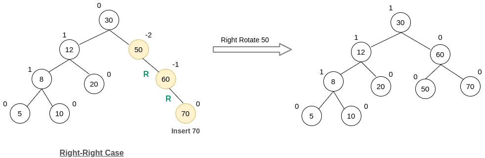 Insert 70 into AVL Tree