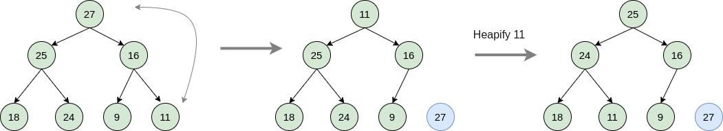 HeapSort Algorithm Working