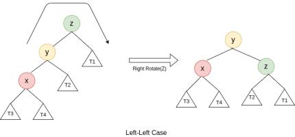 Left Left Case