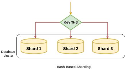 Hash Based Sharding