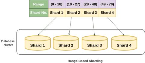 Range Based Sharding