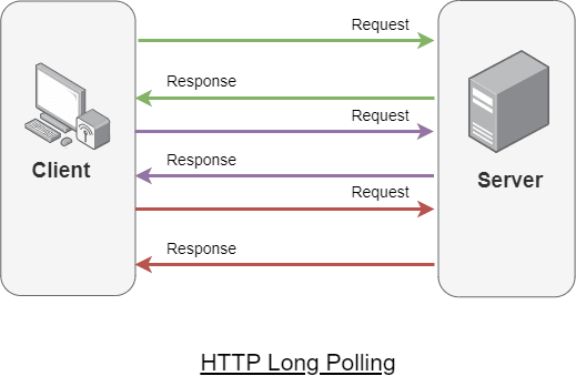 HTTP Long Polling