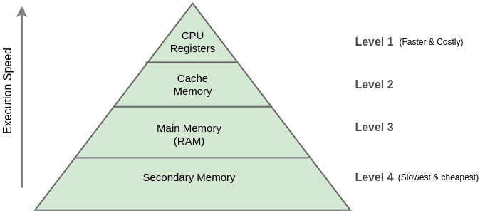 Memory hierarchy and Level 3 CPU cache
