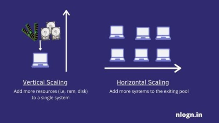 Horizontal and Vertical Scaling