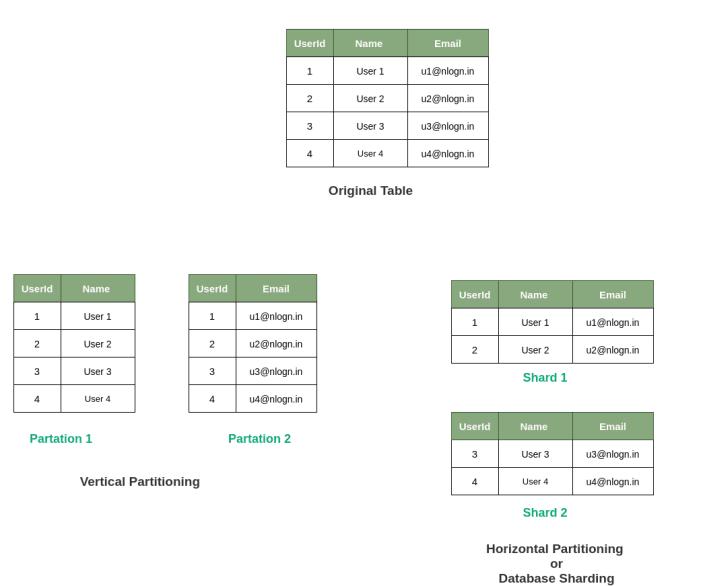 Database Sharding