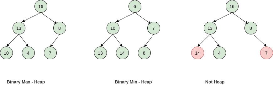 Binary Heap Nlogn