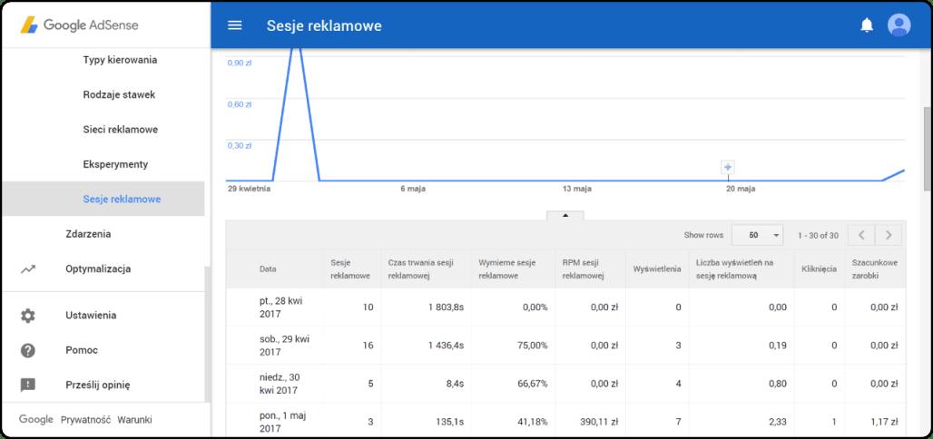 Google Adsense » przegląd działania
