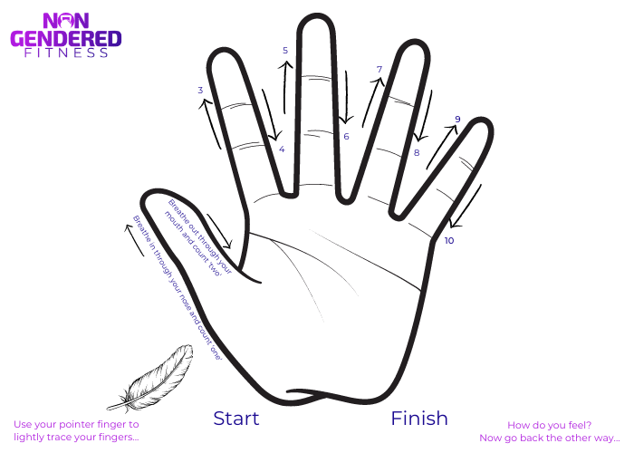 A hand with arrows demonstrating the finger tracing grounding exercise instructions from start to finish.