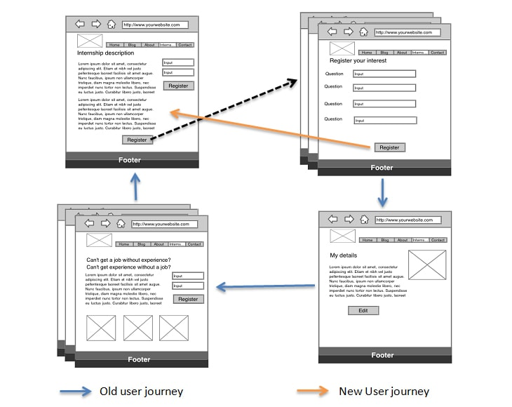 Image of the user journey