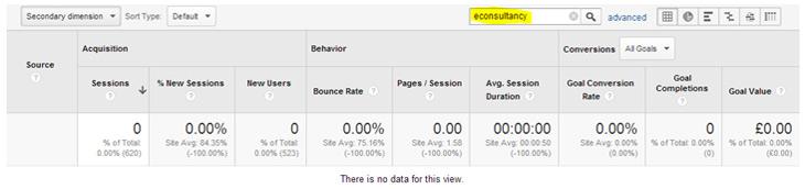 Google analytics Econsultancy data