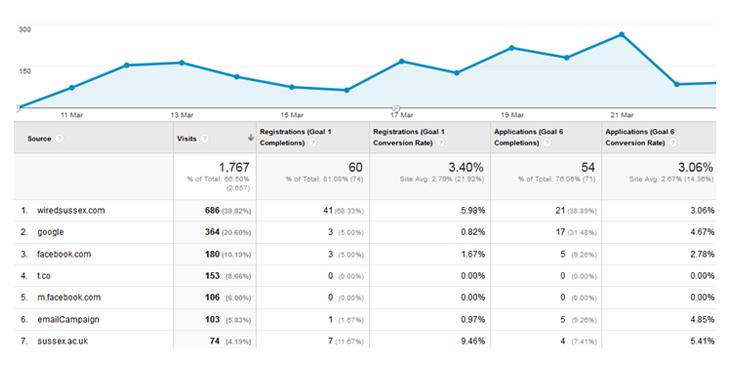 Google Analytics Measurement