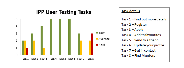 User Test Results